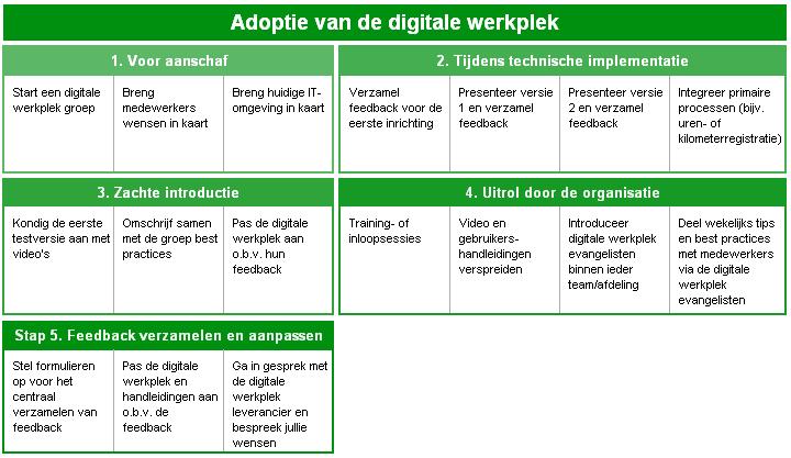 Adoptieschema-voor-digitale-werkplekken-Workspace-365