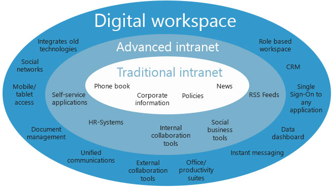 Digital-workspace-maturity Workspace 365