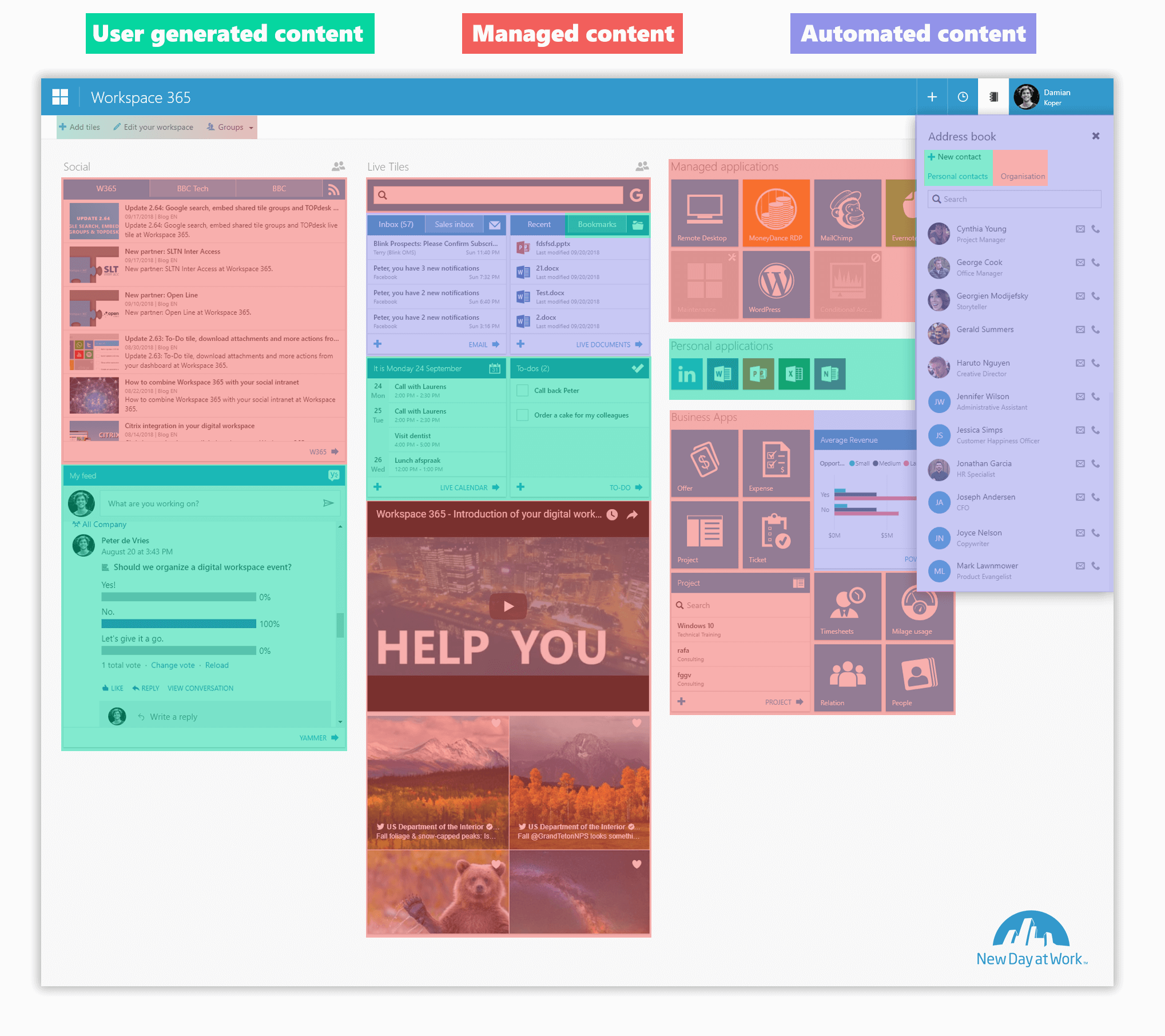 Content-distribution digital workspace