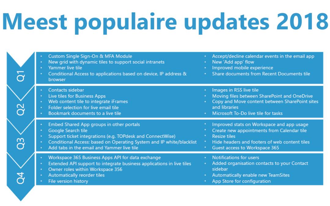 De 5 meest populaire updates van 2018