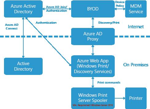 Microsoft Hybrid Cloud Print Workspace 365